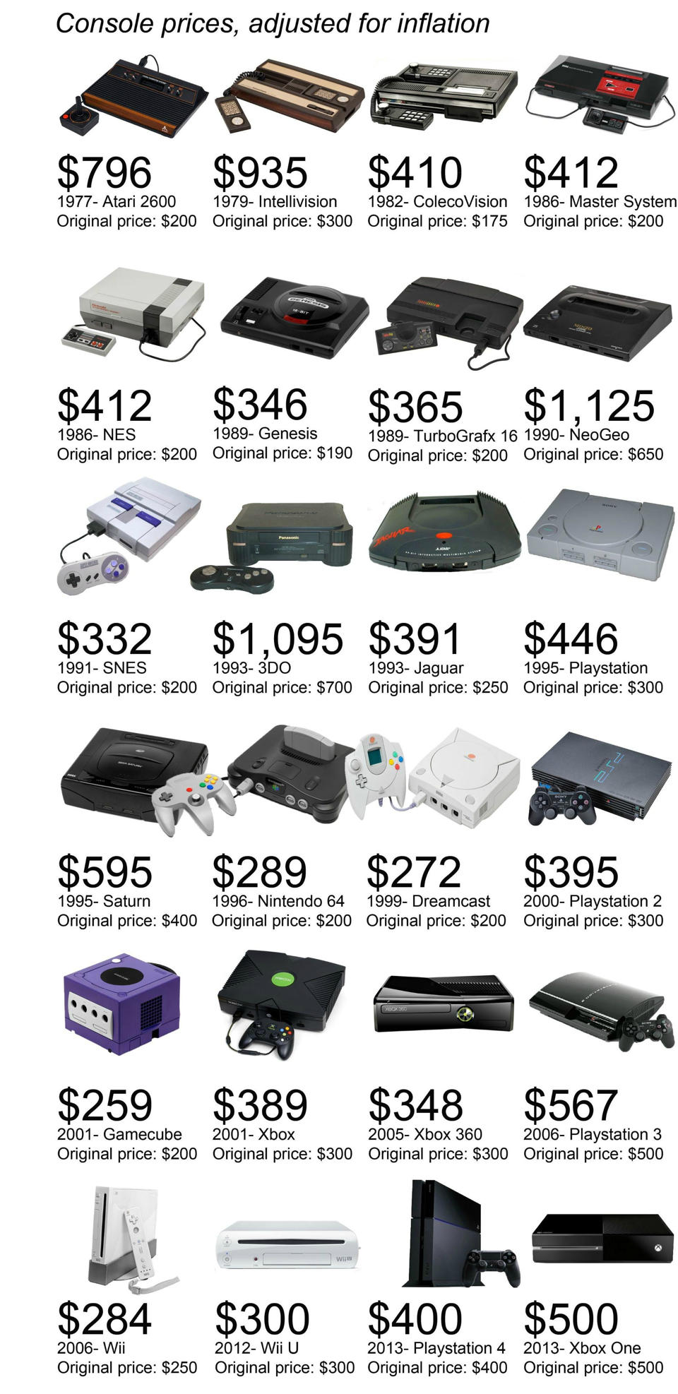 Inflation-adjusted video game console prices throughout history ...